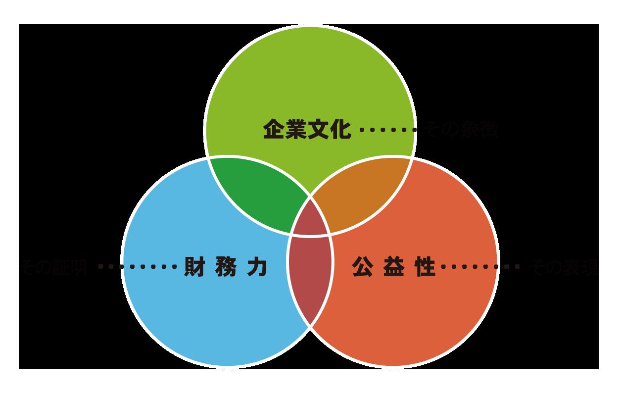 企業文化・・・その象徴 財務力・・・その証明 公益性・・・その表現